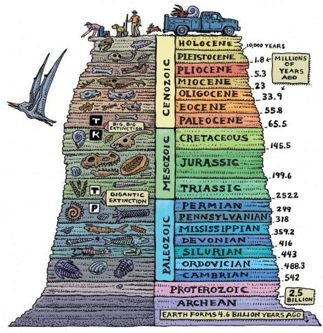 _geologic_column