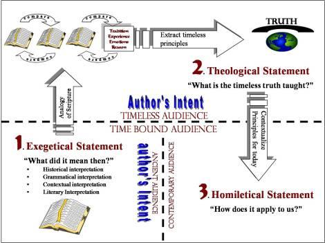 Bible-Interpretation-in-a-Nutshell